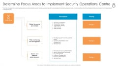 Enhanced Protection Corporate Event Administration Determine Focus Areas To Implement Security Operations Centre Icons PDF