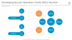 Enhanced Protection Corporate Event Administration Developing Security Operations Centre SOC Structure Formats PDF