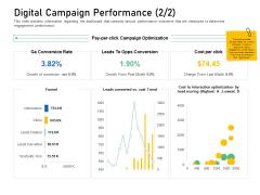 Enhancing Customer Engagement Digital Platform Digital Campaign Performance Trend Pictures PDF