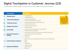 Enhancing Customer Engagement Digital Platform Digital Touchpoints In Customer Journey Paid Slides PDF