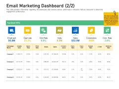 Enhancing Customer Engagement Digital Platform Email Marketing Dashboard Rate Topics PDF