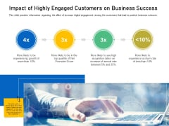 Enhancing Customer Engagement Digital Platform Impact Of Highly Engaged Customers On Business Success Pictures PDF