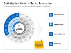 Enhancing Customer Engagement Digital Platform Optimization Model Enrich Interaction Template PDF