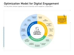 Enhancing Customer Engagement Digital Platform Optimization Model For Digital Engagement Sample PDF
