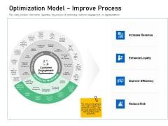 Enhancing Customer Engagement Digital Platform Optimization Model Improve Process Ideas PDF