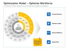 Enhancing Customer Engagement Digital Platform Optimization Model Optimize Workforce Diagrams PDF