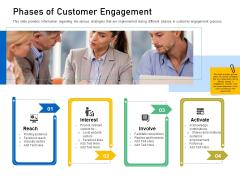 Enhancing Customer Engagement Digital Platform Phases Of Customer Engagement Elements PDF