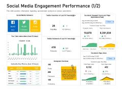 Enhancing Customer Engagement Digital Platform Social Media Engagement Performance Clicks Background PDF