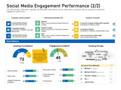 Enhancing Customer Engagement Digital Platform Social Media Engagement Performance Leads Summary PDF