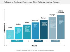 Enhancing Customer Experience Align Optimize Nurture Engage Ppt Powerpoint Presentation Infographic Template Graphics Design