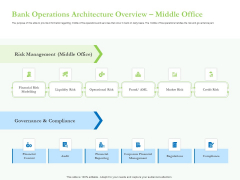 Enhancing Financial Institution Operations Bank Operations Architecture Overview Middle Office Guidelines PDF