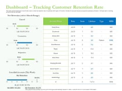 Enhancing Financial Institution Operations Dashboard Tracking Customer Retention Rate Ideas PDF