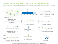 Enhancing Financial Institution Operations Dashboard Tracking Online Banking Activities Rules PDF