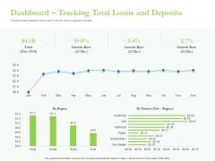 Enhancing Financial Institution Operations Dashboard Tracking Total Loans And Deposits Graphics PDF