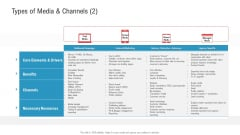 Enhancing Product Service Awareness Advertising Techniques Types Of Media And Channels Paid Guidelines PDF