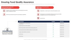 Ensuring Food Quality Assurance Application Of Quality Management For Food Processing Companies Guidelines PDF