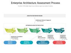 Enterprise Architecture Assessment Process Ppt PowerPoint Presentation Professional Brochure PDF