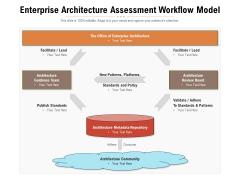 Enterprise Architecture Assessment Workflow Model Ppt PowerPoint Presentation Styles Format PDF