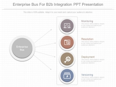 Enterprise Bus For B2b Integration Ppt Presentation