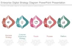 Enterprise Digital Strategy Diagram Powerpoint Presentation