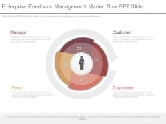 Enterprise Feedback Management Market Size Ppt Slide