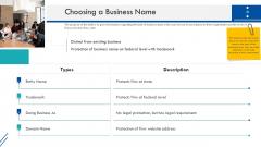 Enterprise Handbook Choosing A Business Name Ppt Summary Demonstration PDF
