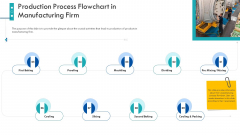 Enterprise Handbook Production Process Flowchart In Manufacturing Firm Ppt Example 2015 PDF