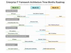Enterprise IT Framework Architecture Three Months Roadmap Introduction