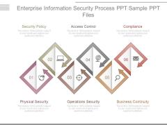 Enterprise Information Security Process Ppt Sample Ppt Files