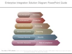 Enterprise Integration Solution Diagram Powerpoint Guide