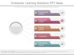 Enterprise Learning Solutions Ppt Ideas