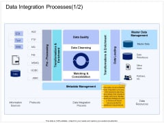 Enterprise Problem Solving And Intellect Data Integration Processes Quality Ppt PowerPoint Presentation File Picture PDF