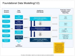 Enterprise Problem Solving And Intellect Foundational Data Modelling Applications Ppt PowerPoint Presentation Inspiration Example Introduction PDF