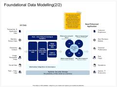 Enterprise Problem Solving And Intellect Foundational Data Modelling Customer Ppt PowerPoint Presentation Icon Portfolio PDF