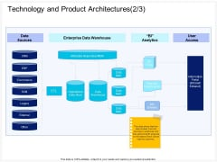 Enterprise Problem Solving And Intellect Technology And Product Architectures Access Summary PDF