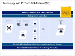 Enterprise Problem Solving And Intellect Technology And Product Architectures Sources Mockup PDF