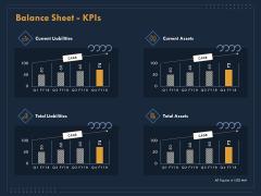 Enterprise Review Balance Sheet Kpis Ppt Professional Ideas PDF