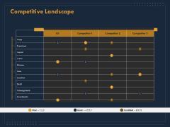 Enterprise Review Competitive Landscape Ppt Deck PDF