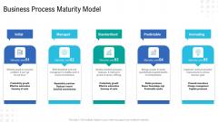 Enterprise Tasks Procedures And Abilities Quick Overview Business Process Maturity Model Inspiration PDF