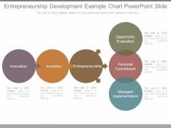 Entrepreneurship Development Example Chart Powerpoint Slide