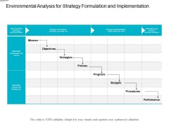 Environmental Analysis For Strategy Formulation And Implementation Ppt PowerPoint Presentation Inspiration Icons