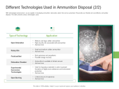 Environmental Friendly Technology Different Technologies Used In Ammunition Disposal Kiln Diagrams PDF