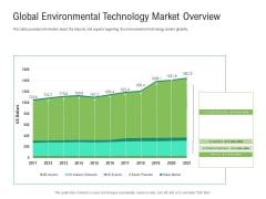 Environmental Friendly Technology Global Environmental Technology Market Overview Structure PDF