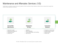 Environmental Friendly Technology Maintenance And Aftersales Services Call Ppt Show Graphic Tips PDF