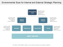 Environmental Scan For Internal And External Strategic Planning Ppt PowerPoint Presentation Outline Display