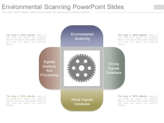 Environmental Scanning Powerpoint Slides