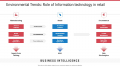 Environmental Trends Role Of Information Technology In Retail Ppt Model Pictures PDF