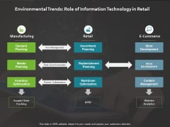 Environmental Trends Role Of Information Technology Ppt PowerPoint Presentation Outline Background