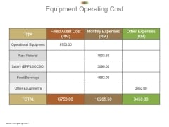 Equipment Operating Cost Powerpoint Slide Deck Template