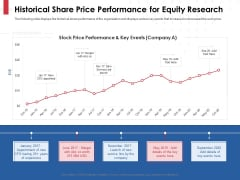 Equity Analysis Project Historical Share Price Performance For Equity Research Ppt PowerPoint Presentation File Slides PDF